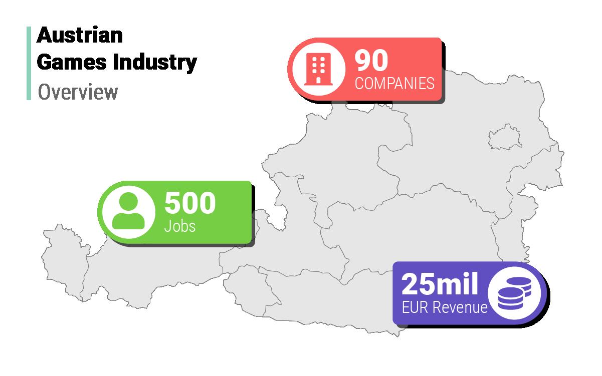 Overview of Austrian industry: 90 companies, 500 jobs, 25 mil EUR revenue